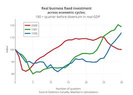 Chart showing an economic downturn